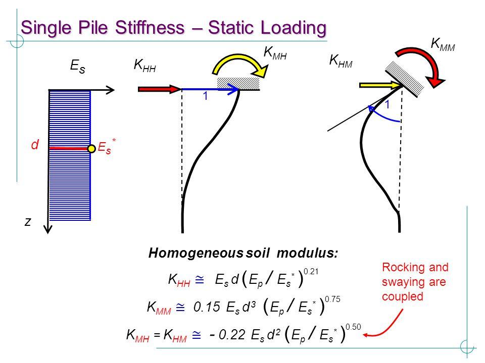 Homogeneous soil modulus: