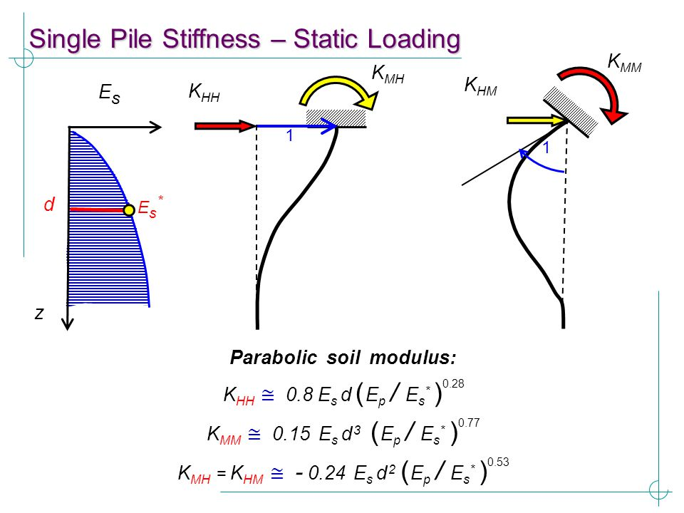 Parabolic soil modulus: