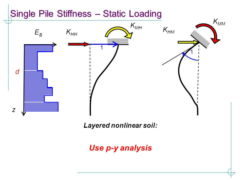 Layered nonlinear soil: