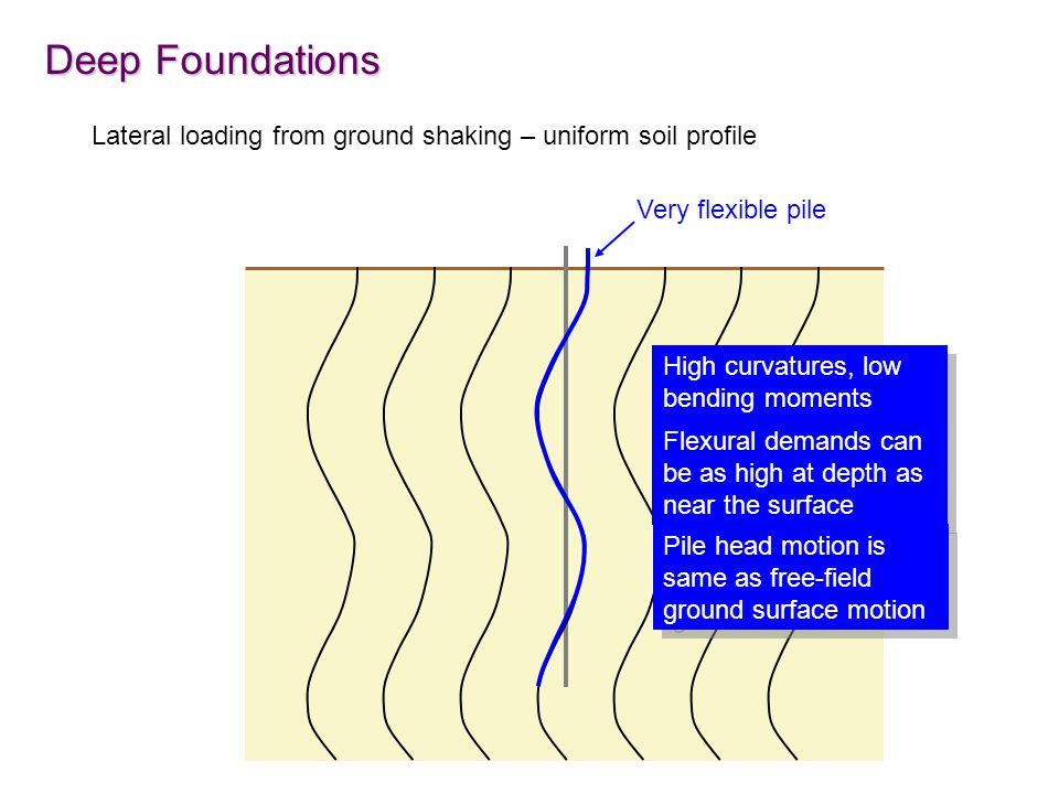Deep Foundations Lateral loading from ground shaking – uniform soil profile. Very flexible pile. High curvatures, low bending moments.