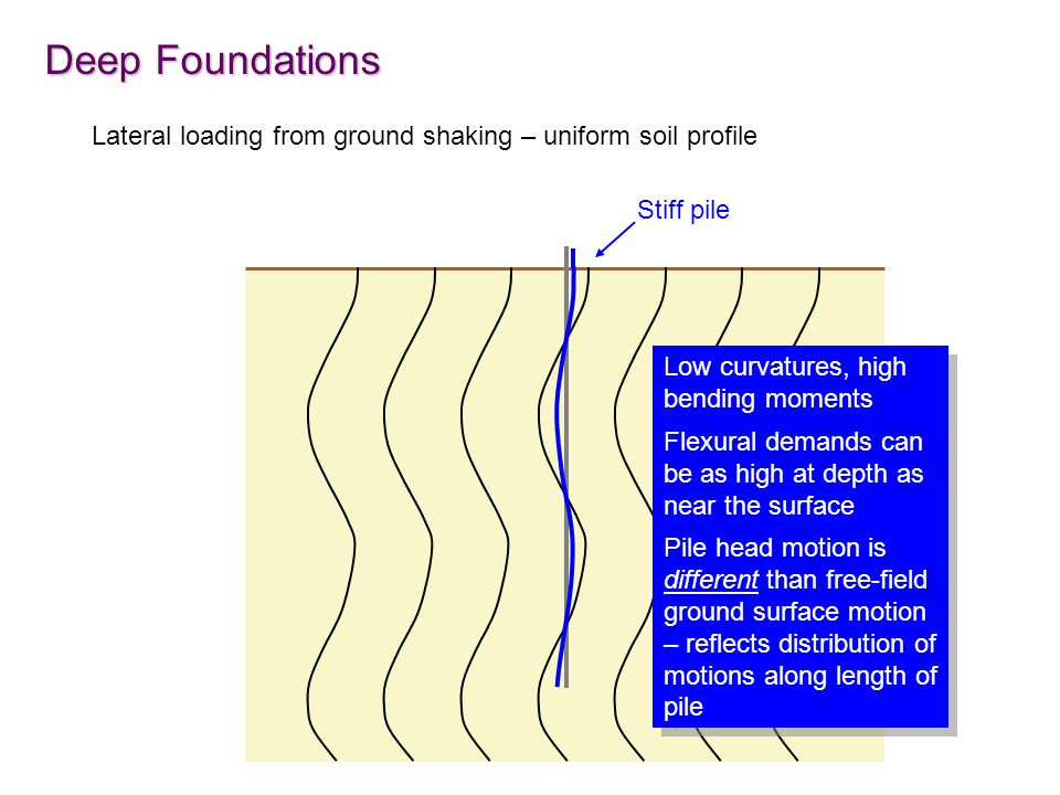 Deep Foundations Lateral loading from ground shaking – uniform soil profile. Stiff pile. Low curvatures, high bending moments.