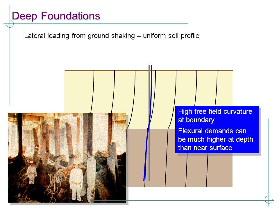 Deep Foundations Lateral loading from ground shaking – uniform soil profile. High free-field curvature at boundary.