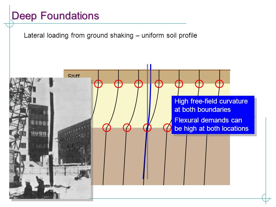 Deep Foundations Lateral loading from ground shaking – uniform soil profile. Stiff. High free-field curvature at both boundaries.