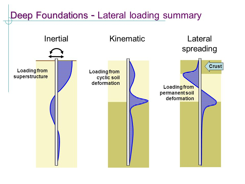 Deep Foundations - Lateral loading summary