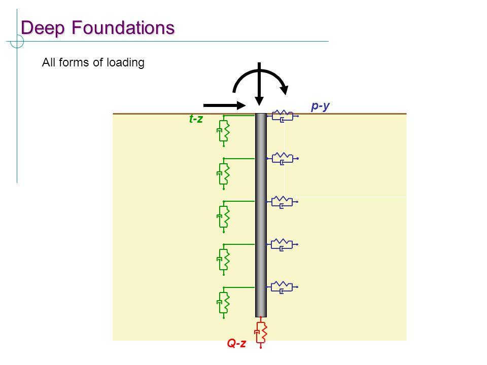 Deep Foundations All forms of loading p-y t-z Q-z