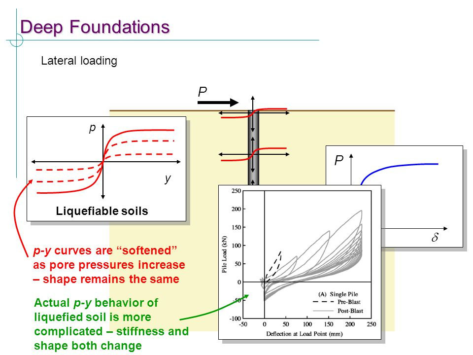 Deep Foundations P P d Lateral loading p y Liquefiable soils