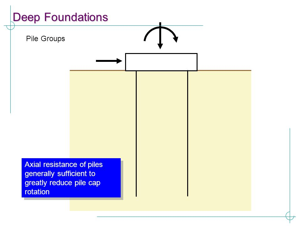 Deep Foundations Pile Groups