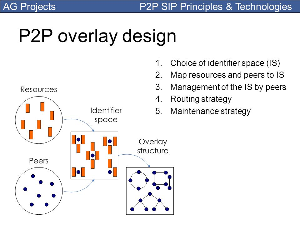 P2P overlay design Choice of identifier space (IS)