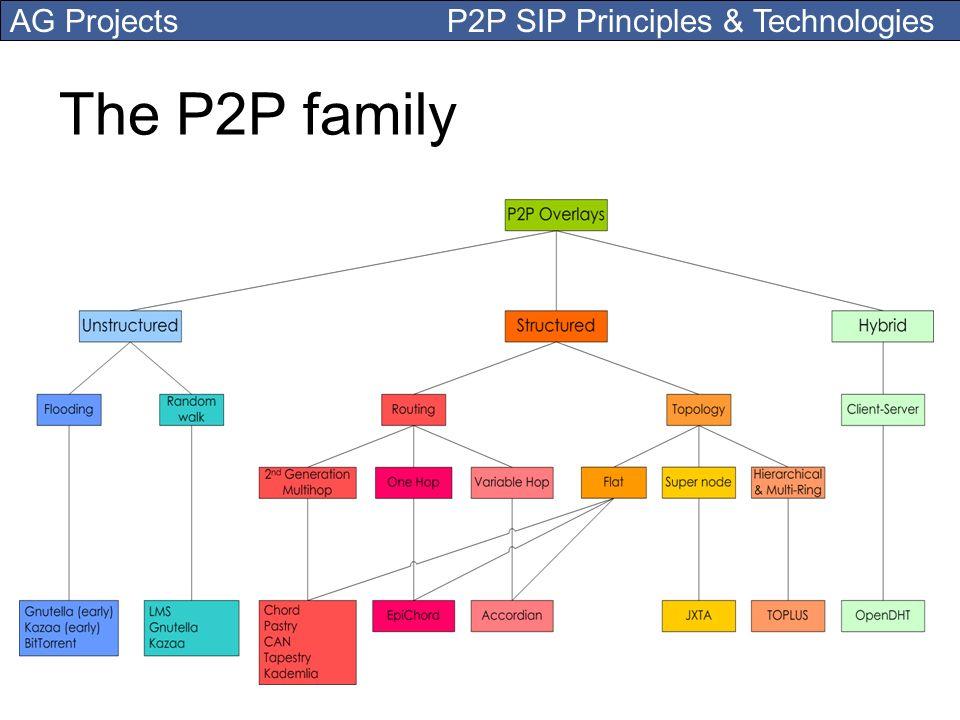 The P2P family
