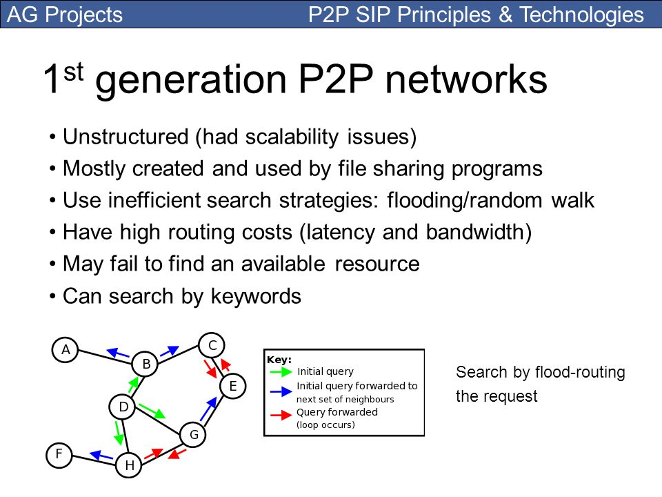 1st generation P2P networks