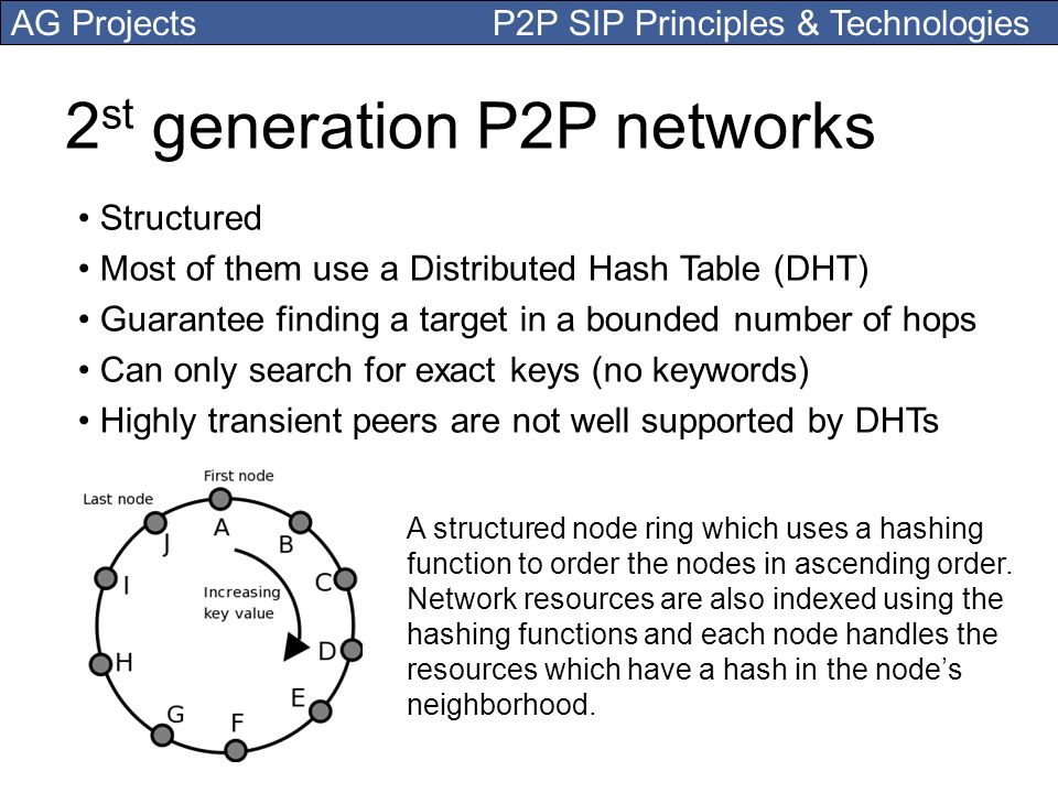 2st generation P2P networks