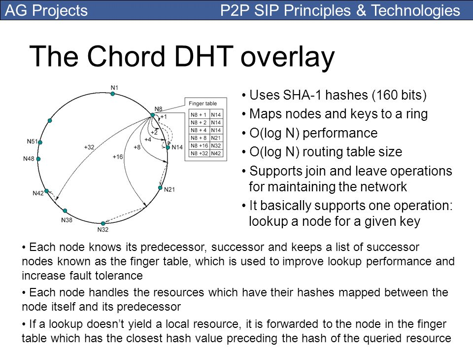The Chord DHT overlay Uses SHA-1 hashes (160 bits)