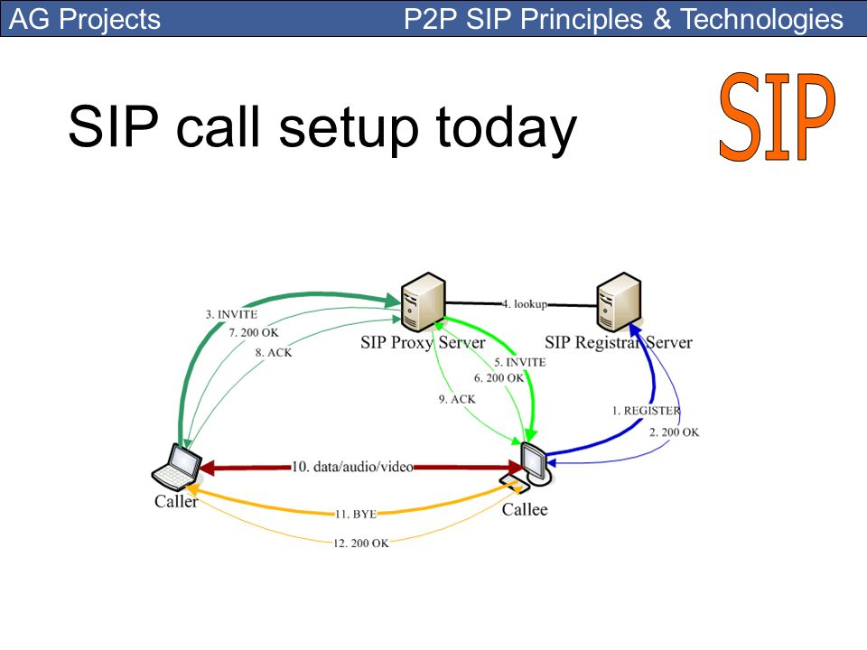 SIP SIP call setup today