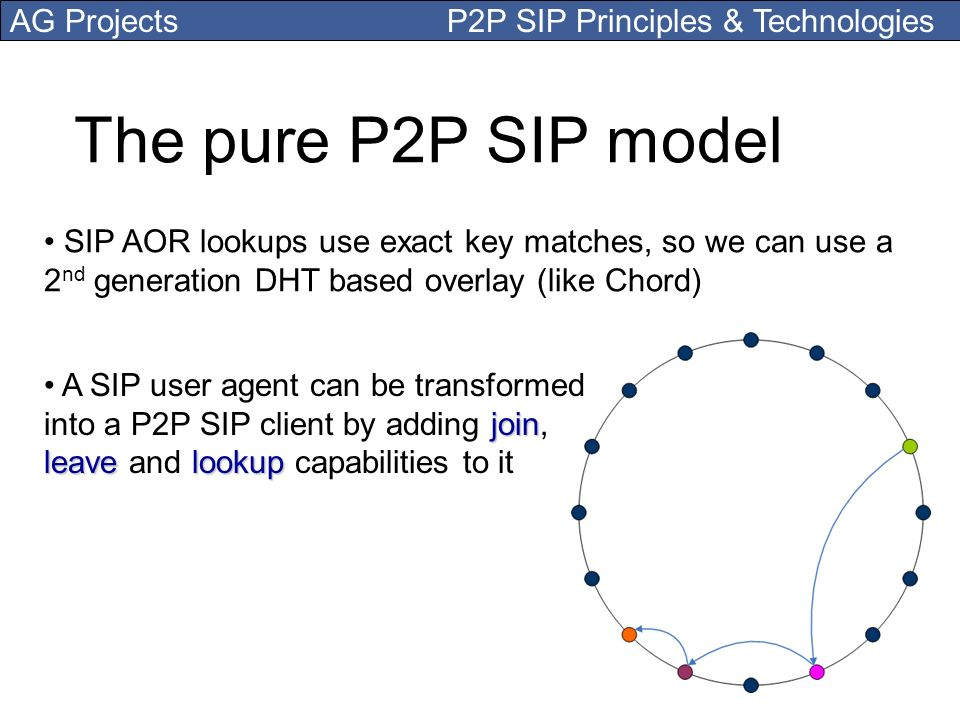 The pure P2P SIP model SIP AOR lookups use exact key matches, so we can use a 2nd generation DHT based overlay (like Chord)