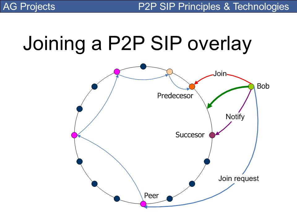 Joining a P2P SIP overlay