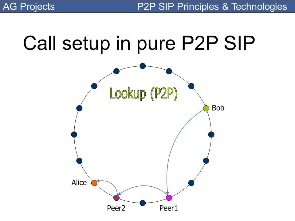 Call setup in pure P2P SIP