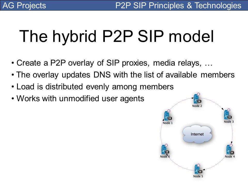 The hybrid P2P SIP model Create a P2P overlay of SIP proxies, media relays, … The overlay updates DNS with the list of available members.
