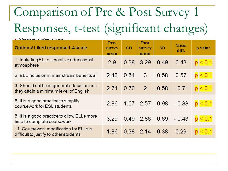 Comparison of Pre & Post Survey 1 Responses, t-test (significant changes)