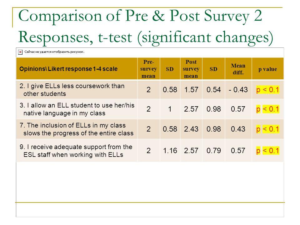 Comparison of Pre & Post Survey 2 Responses, t-test (significant changes)