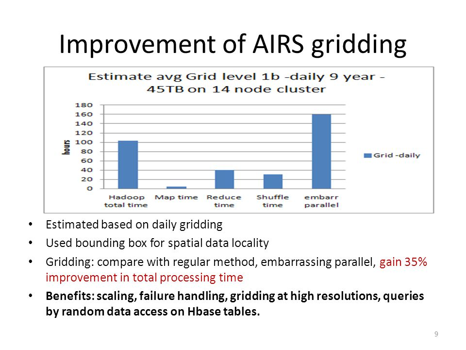 Improvement of AIRS gridding