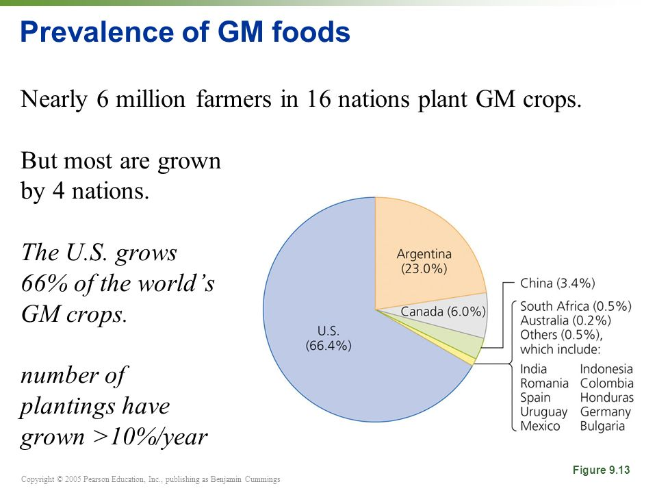 Prevalence of GM foods Nearly 6 million farmers in 16 nations plant GM crops. But most are grown by 4 nations.