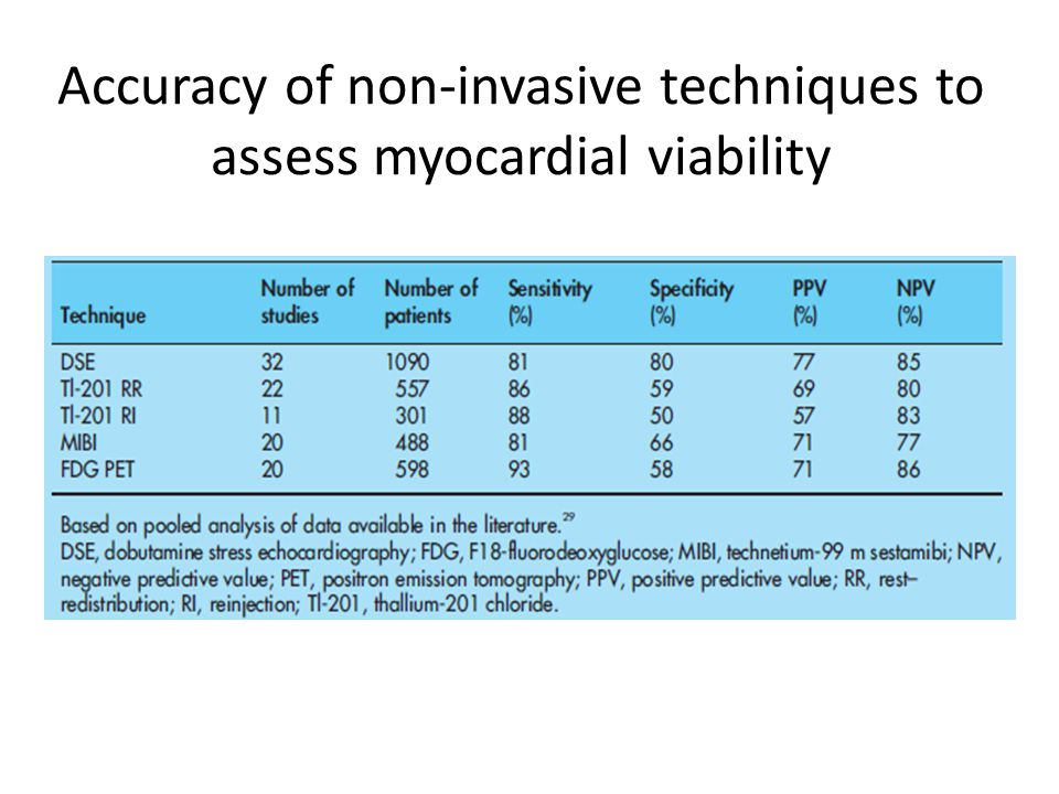 Accuracy of non-invasive techniques to assess myocardial viability