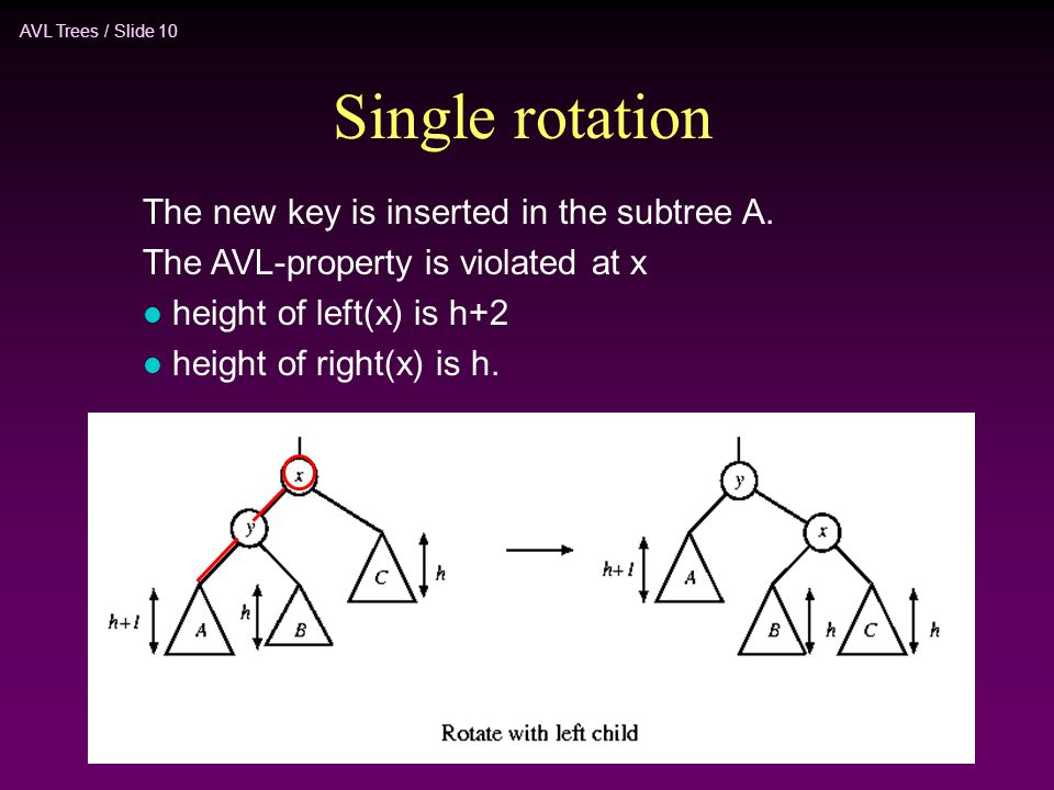 Single rotation The new key is inserted in the subtree A.