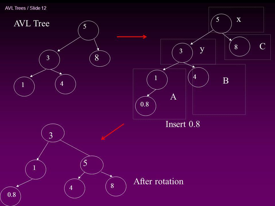 x AVL Tree C y 8 B A Insert 0.8 3 5 After rotation 5 5 8 3 3 4 1 4 1