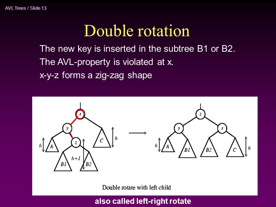 Double rotation The new key is inserted in the subtree B1 or B2.