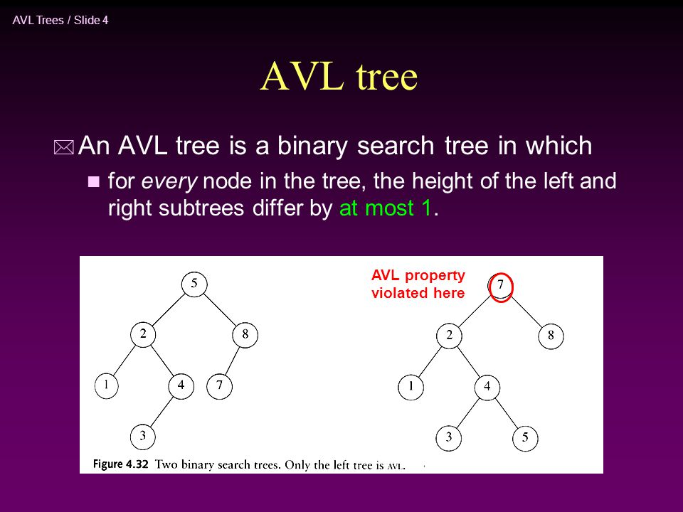AVL tree An AVL tree is a binary search tree in which