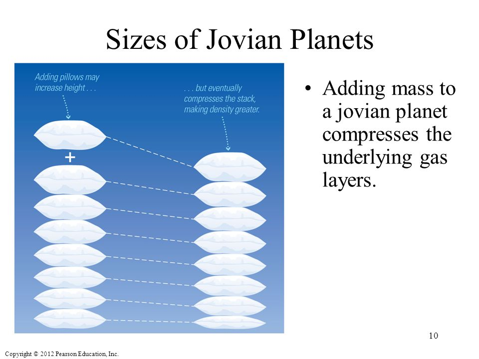 Sizes of Jovian Planets