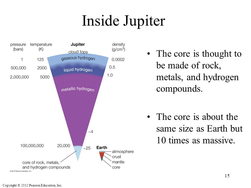 Inside Jupiter The core is thought to be made of rock, metals, and hydrogen compounds.