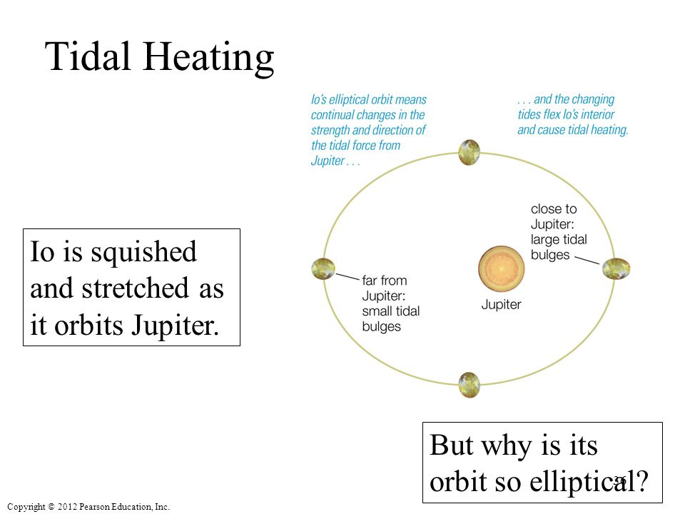 Tidal Heating Io is squished and stretched as it orbits Jupiter.