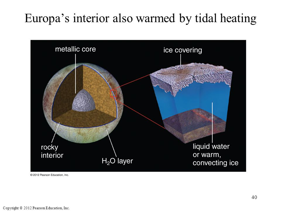 Europa's interior also warmed by tidal heating