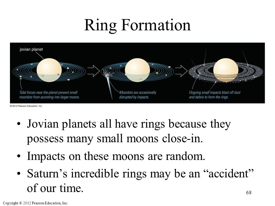 Ring Formation Jovian planets all have rings because they possess many small moons close-in. Impacts on these moons are random.