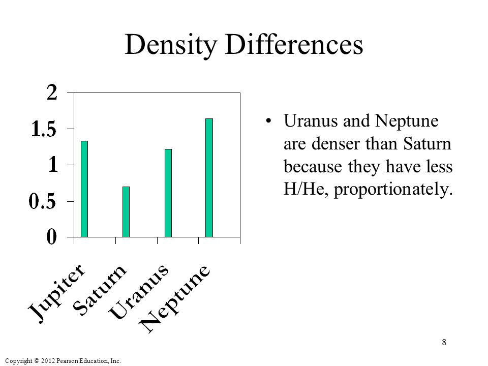 Density Differences Uranus and Neptune are denser than Saturn because they have less H/He, proportionately.