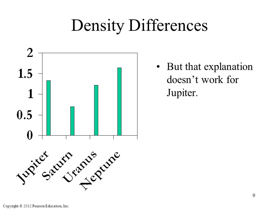 Density Differences But that explanation doesn't work for Jupiter.