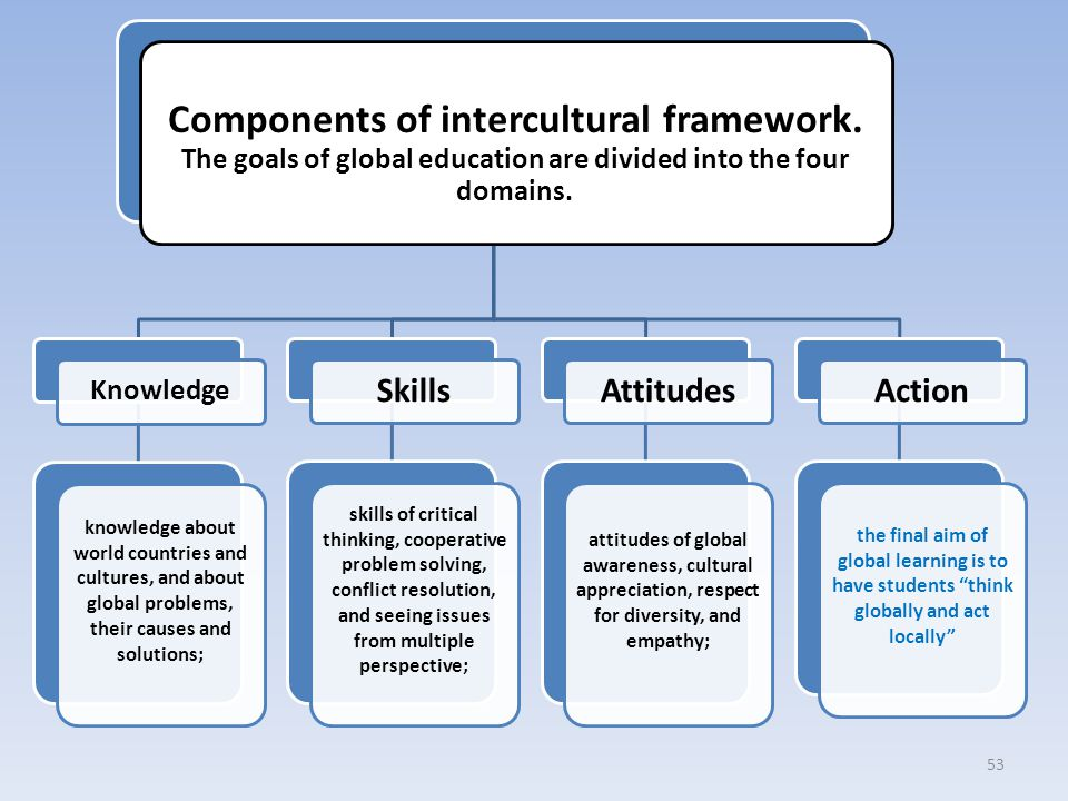 Components of intercultural framework