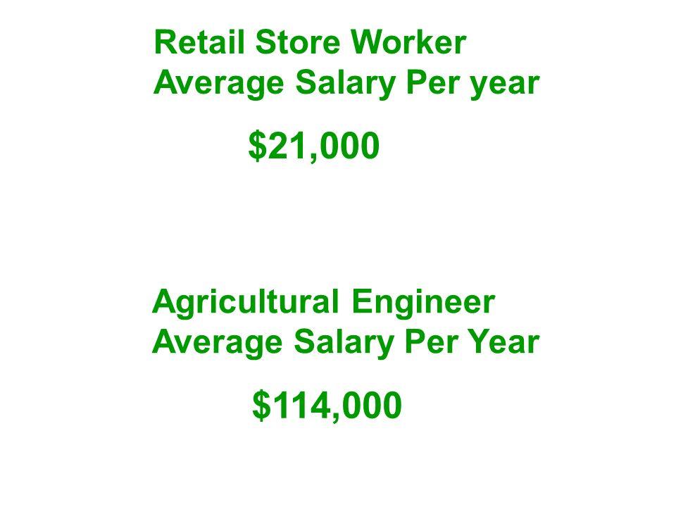 $21,000 $114,000 Retail Store Worker Average Salary Per year