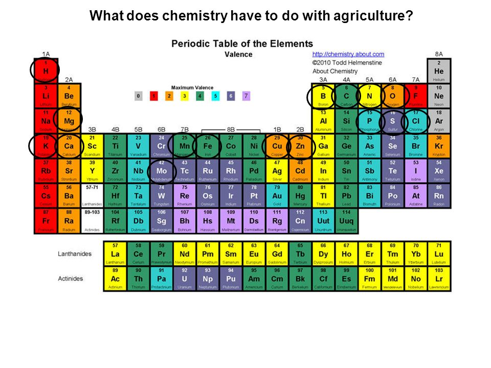 What does chemistry have to do with agriculture