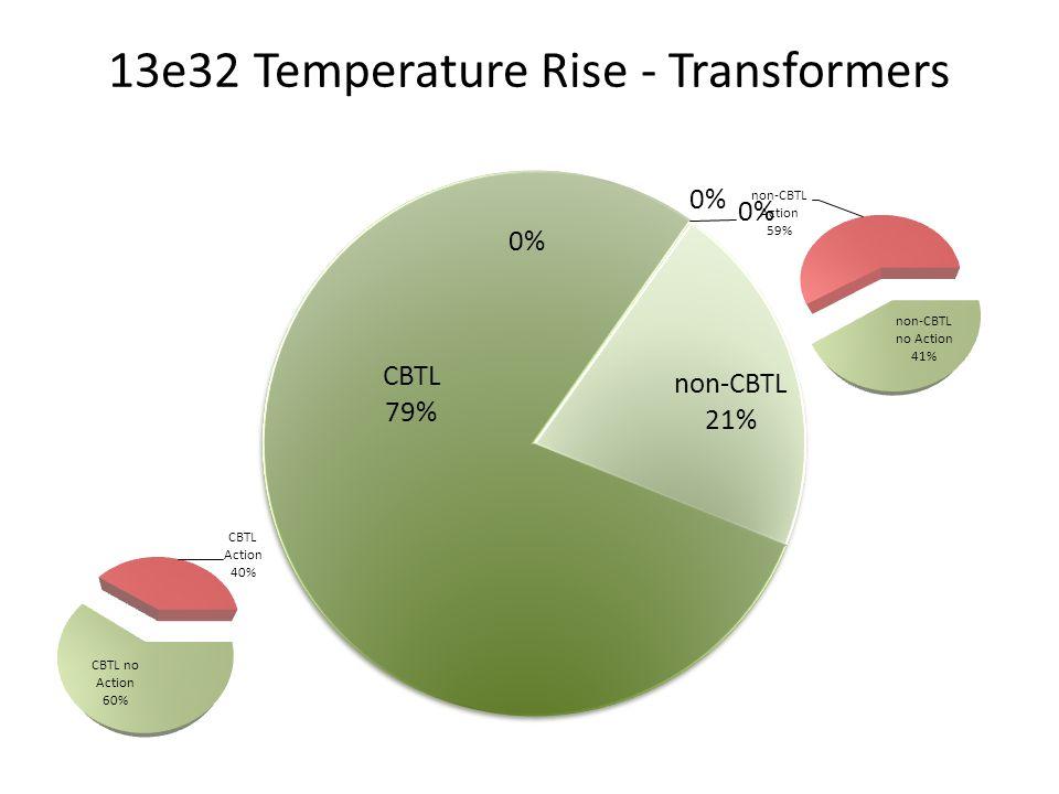 13e32 Temperature Rise - Transformers