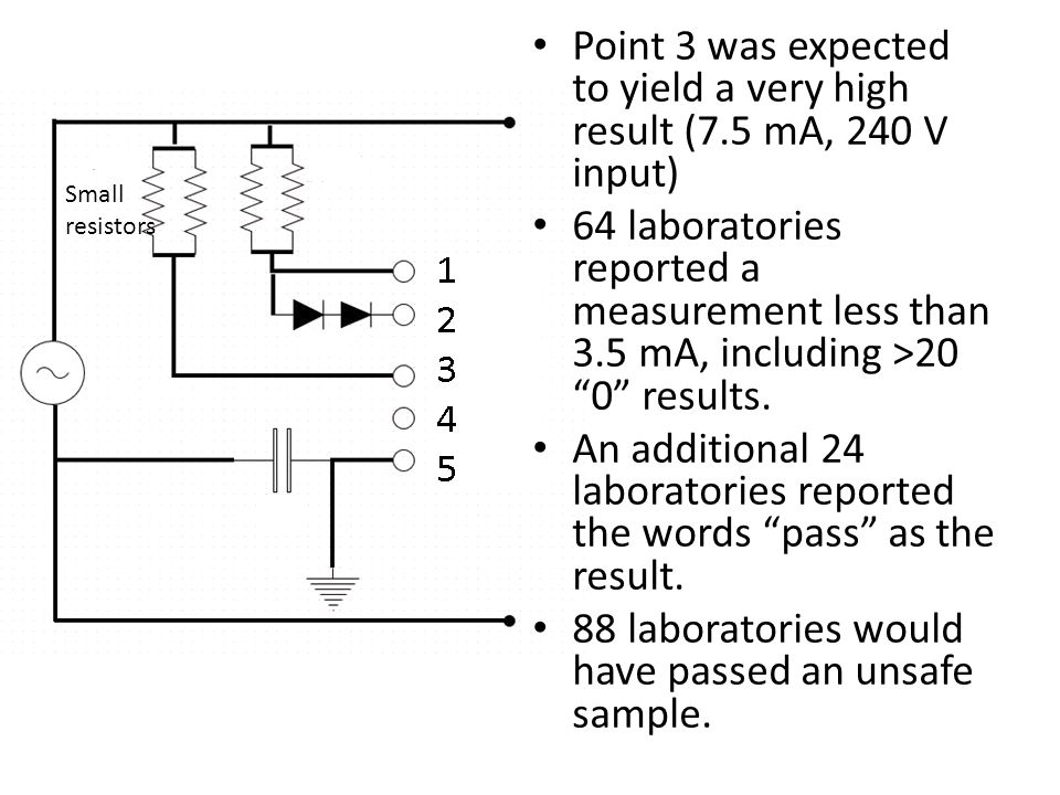 Point 3 was expected to yield a very high result (7.5 mA, 240 V input)