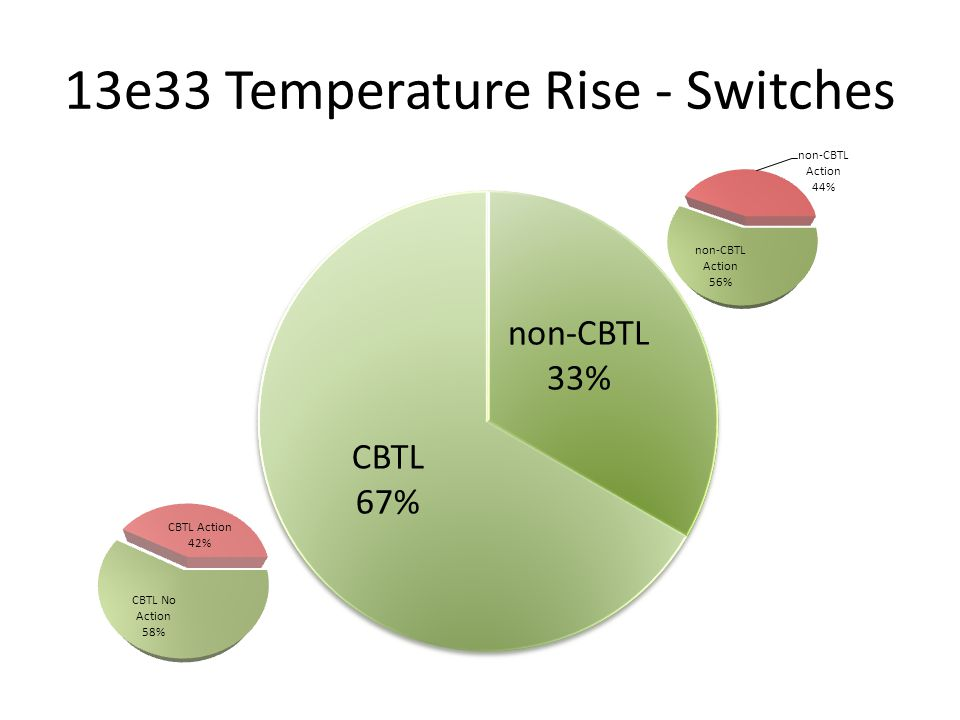 13e33 Temperature Rise - Switches