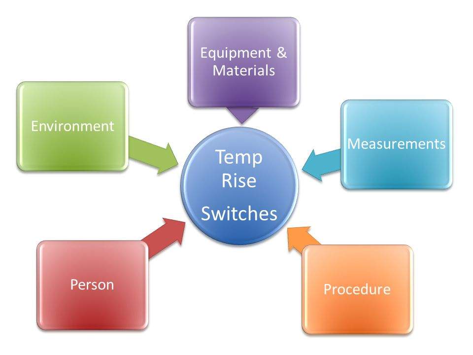 Temp Rise Switches Equipment & Materials Environment Measurements