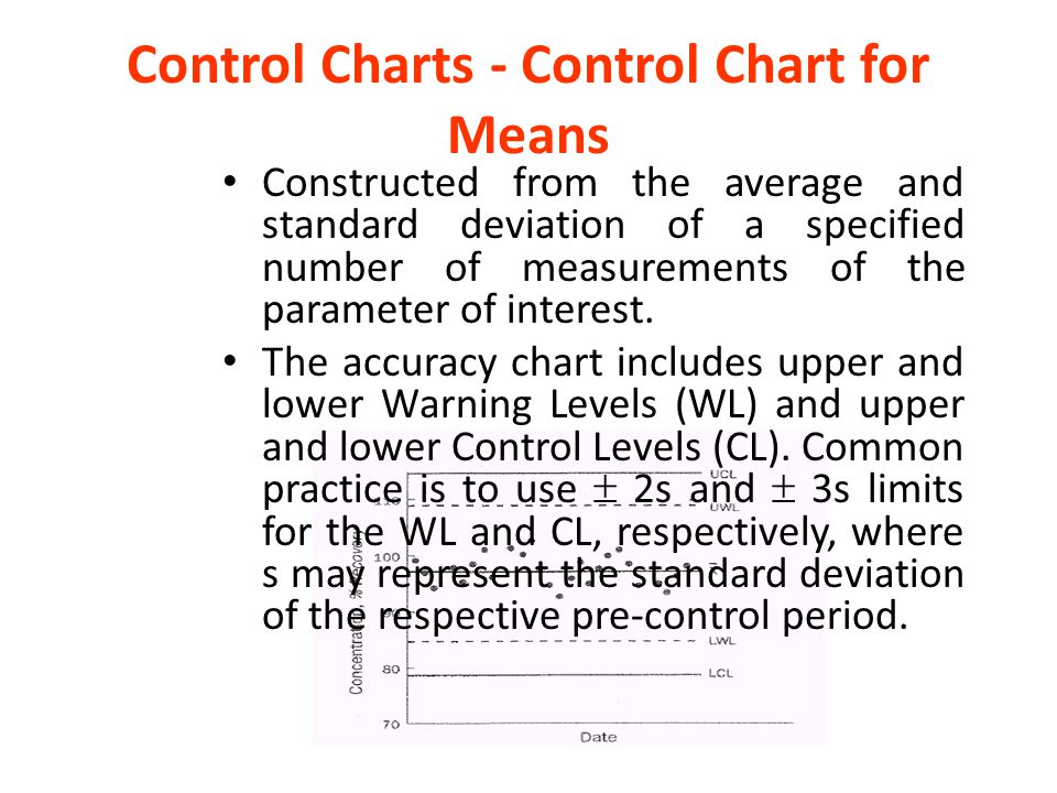 Control Charts - Control Chart for Means