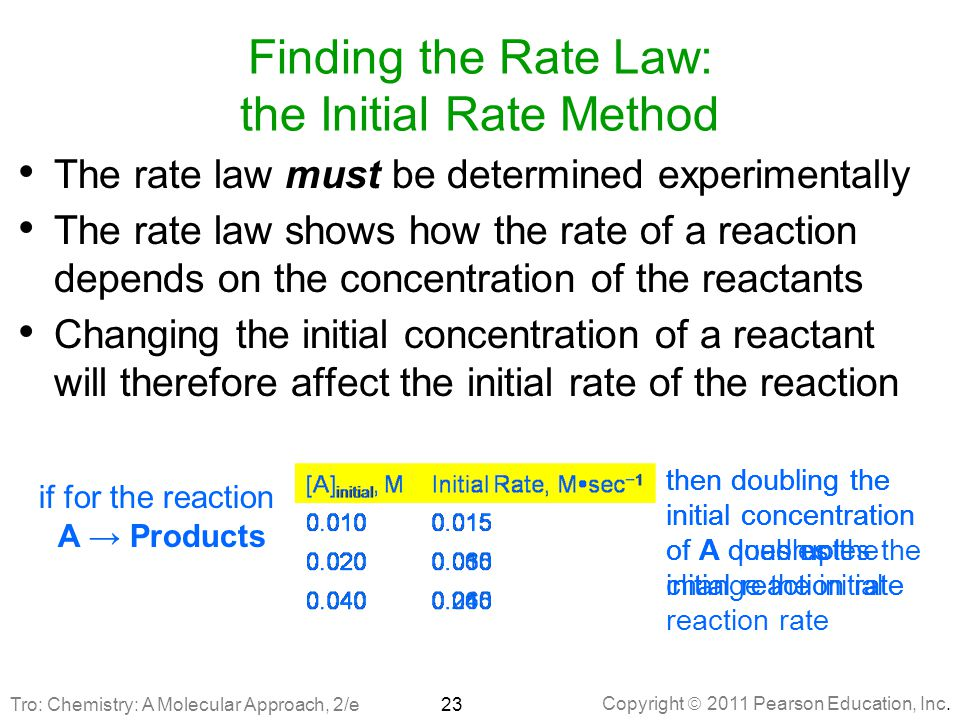 Finding the Rate Law: the Initial Rate Method