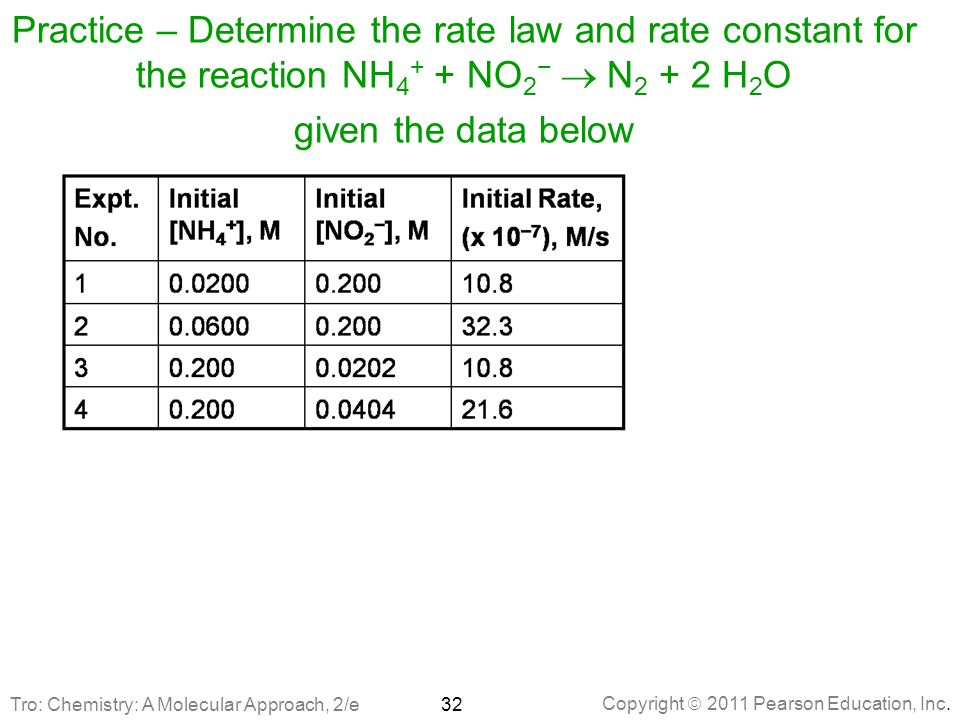 Practice – Determine the rate law and rate constant for the reaction NH4+ + NO2− ® N2 + 2 H2O given the data below