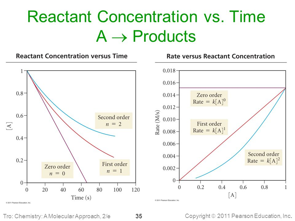 Reactant Concentration vs. Time A  Products