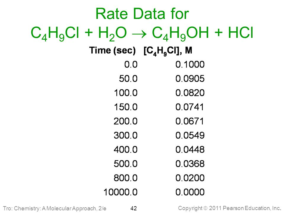 Rate Data for C4H9Cl + H2O ® C4H9OH + HCl