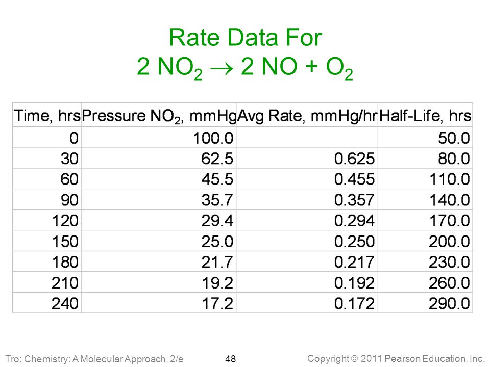 Rate Data For 2 NO2 ® 2 NO + O2 Tro: Chemistry: A Molecular Approach, 2/e